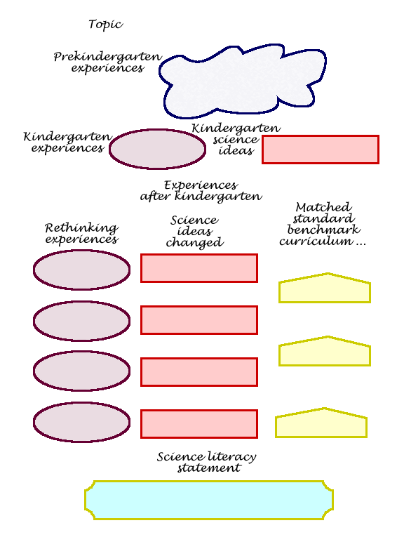 maps templates